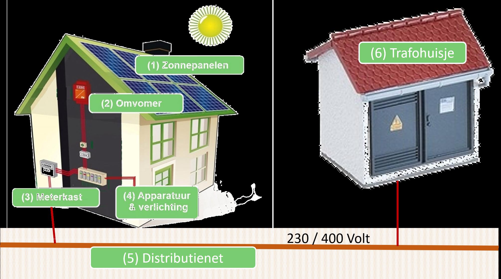 PV-installatie_en_distributienet_001.png